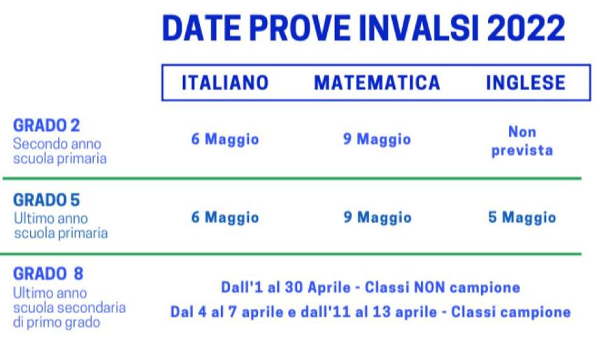 Date_Invalsi_2022